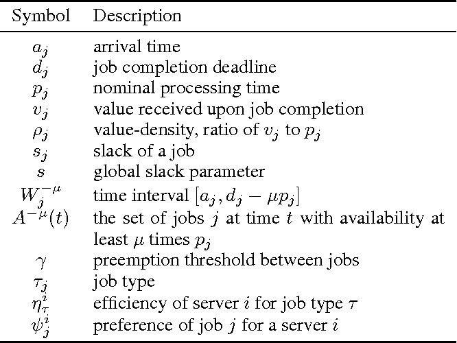 Figure 1 for Learning to Schedule Deadline- and Operator-Sensitive Tasks