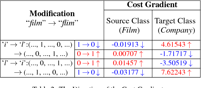 Figure 3 for Deep Text Classification Can be Fooled