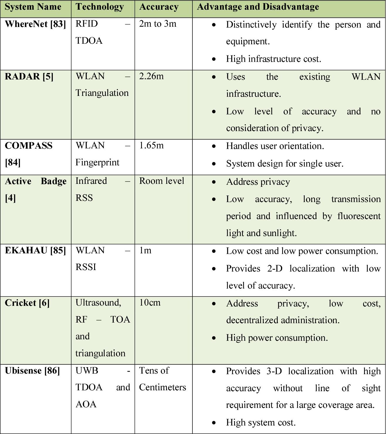 PDF] A HIGH-PRECISION INDOOR TRACKING SYSTEM by Ishar - Semantic Scholar