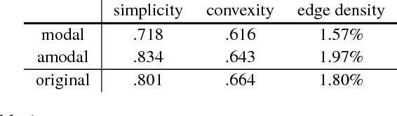Figure 2 for Semantic Amodal Segmentation