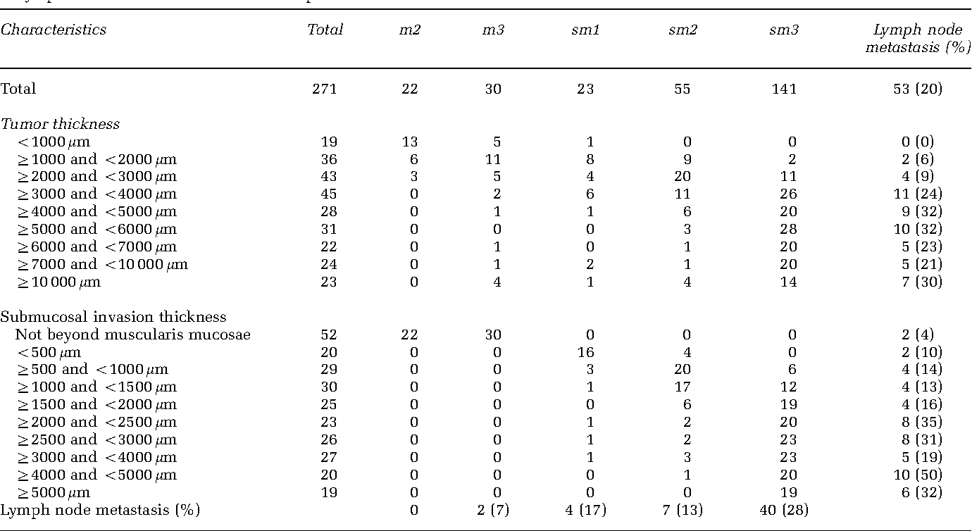 Table 2 The relationships between tumor thickness and submucosal invasion thickness vs the depth of invasion level and the presence of lymph node metastasis in the total 271 patients
