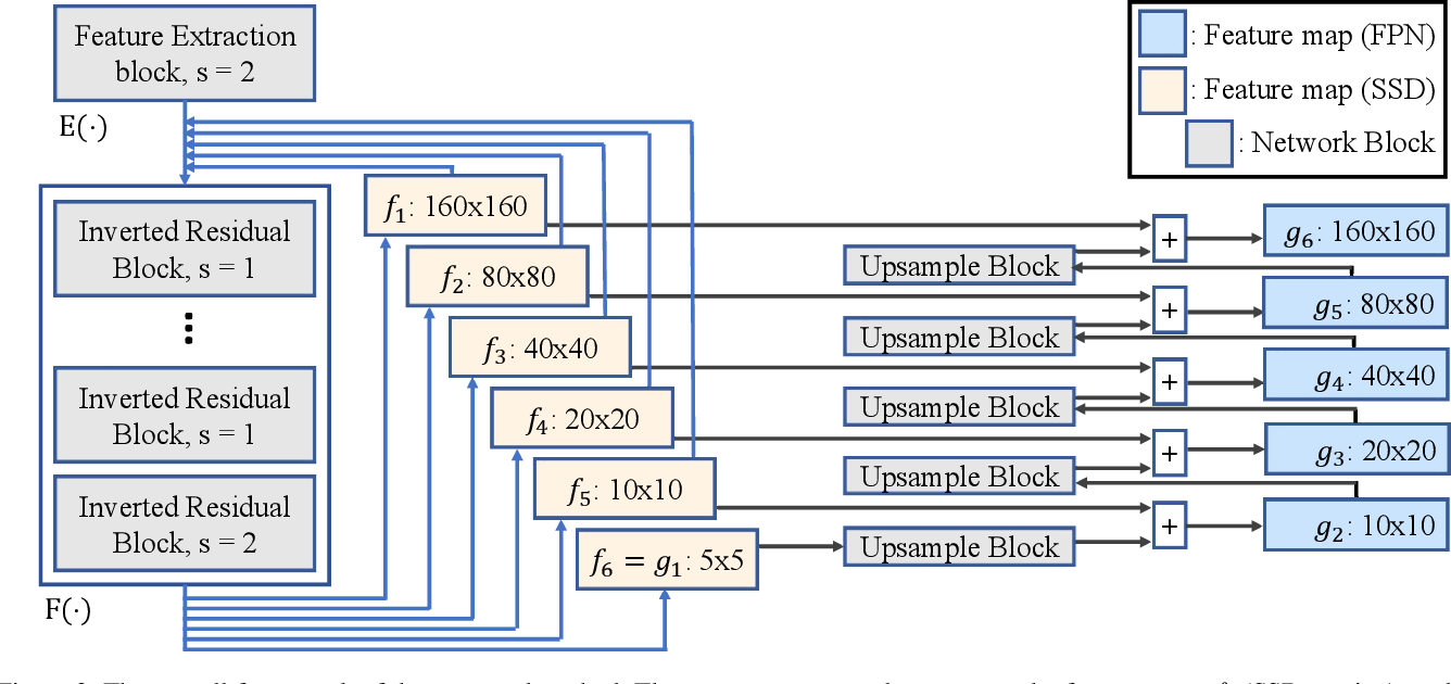 Figure 3 for EXTD: Extremely Tiny Face Detector via Iterative Filter Reuse