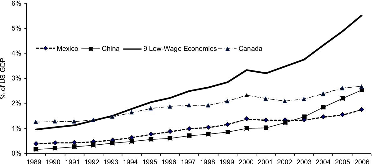 Figure 1 from The effect of low-wage import competition on U S