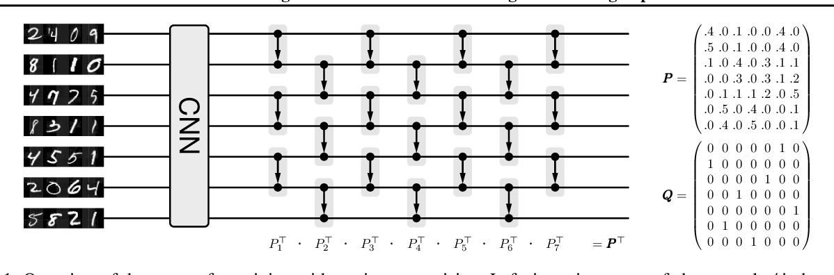 Figure 1 for Differentiable Sorting Networks for Scalable Sorting and Ranking Supervision