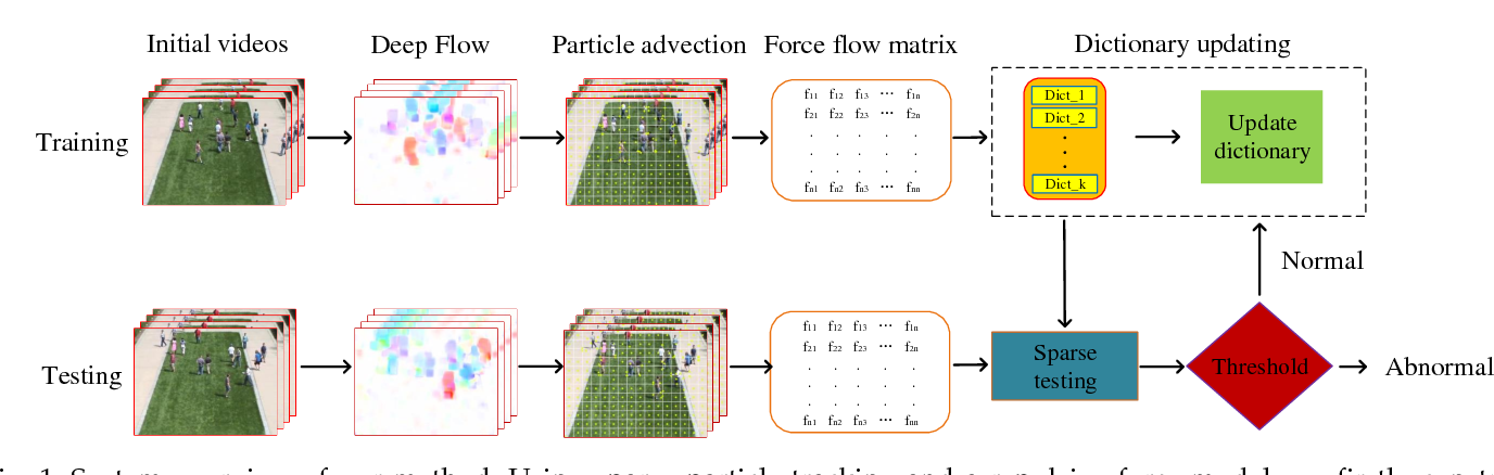 Figure 1 for Abnormal Event Detection and Location for Dense Crowds using Repulsive Forces and Sparse Reconstruction