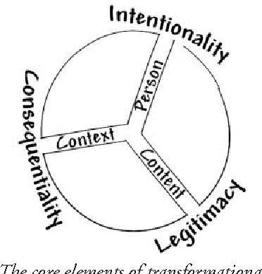 Transformational play using games to position person content figure 1 ccuart Gallery
