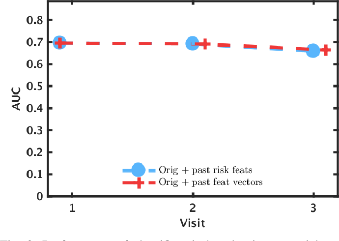 Figure 2 for Personalized Cardiovascular Disease Risk Mitigation via Longitudinal Inverse Classification