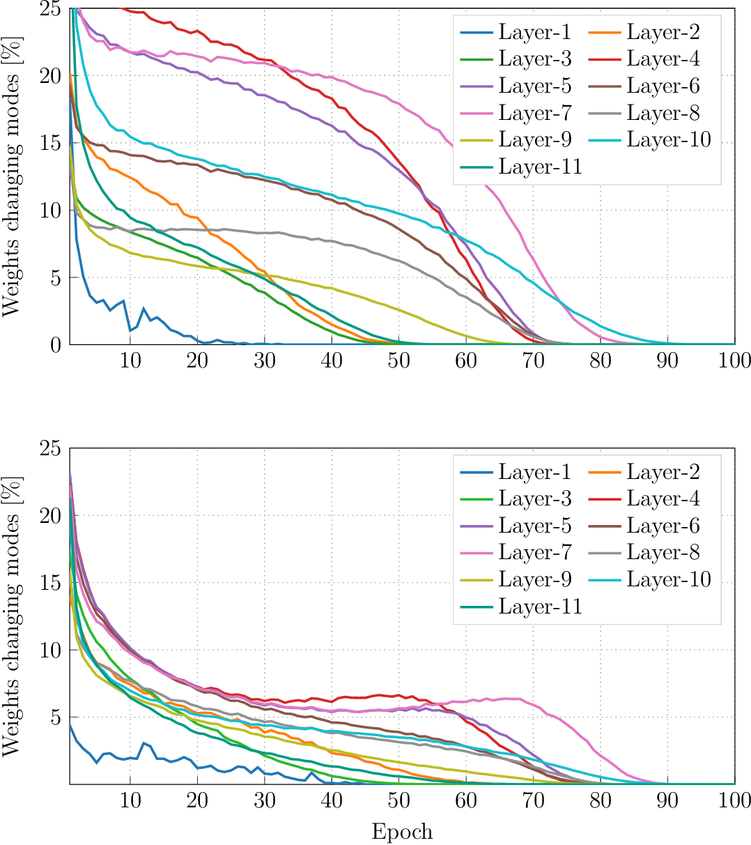 Figure 4 for SYMOG: learning symmetric mixture of Gaussian modes for improved fixed-point quantization