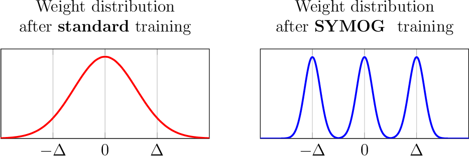 Figure 1 for SYMOG: learning symmetric mixture of Gaussian modes for improved fixed-point quantization