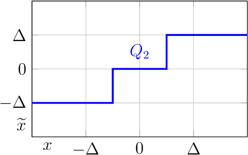 Figure 2 for SYMOG: learning symmetric mixture of Gaussian modes for improved fixed-point quantization