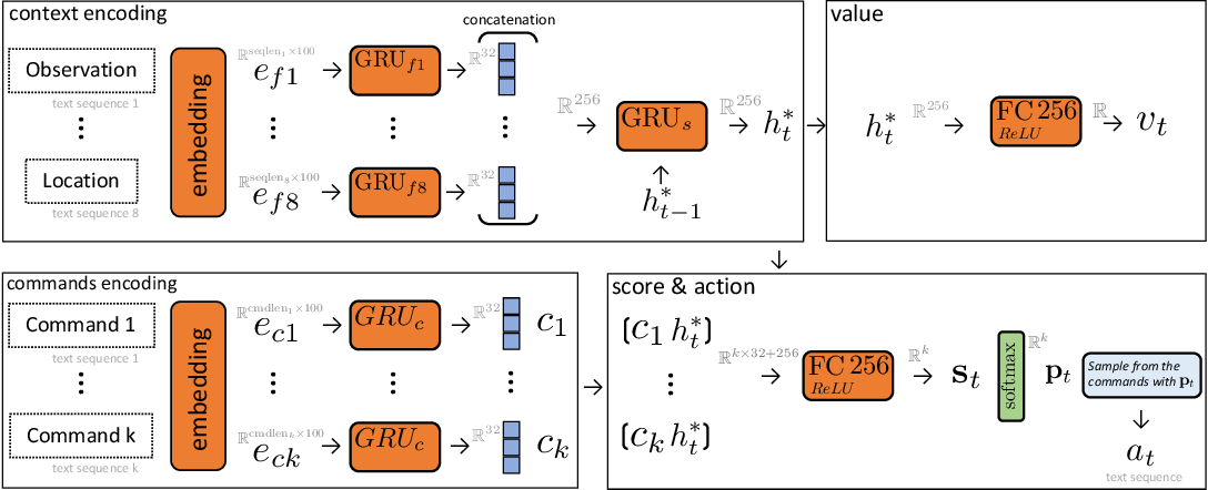 Figure 3 for LeDeepChef: Deep Reinforcement Learning Agent for Families of Text-Based Games