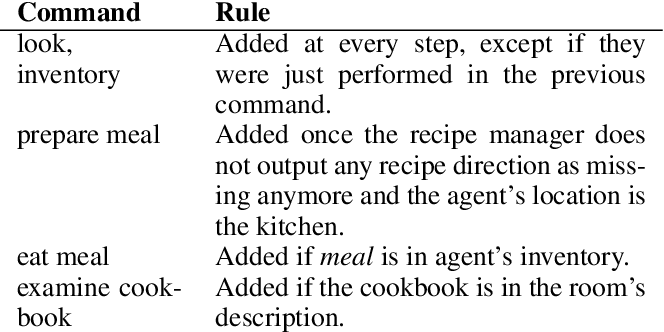 Figure 2 for LeDeepChef: Deep Reinforcement Learning Agent for Families of Text-Based Games