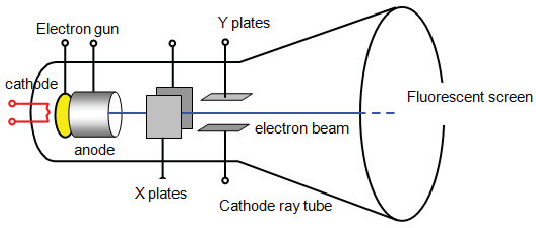 81058ee14ff3 Figure 1 from Simulation of cathode ray tube - Semantic Scholar