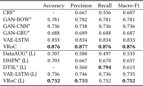 Figure 2 for VRoC: Variational Autoencoder-aided Multi-task Rumor Classifier Based on Text