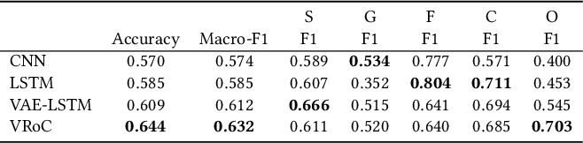 Figure 4 for VRoC: Variational Autoencoder-aided Multi-task Rumor Classifier Based on Text