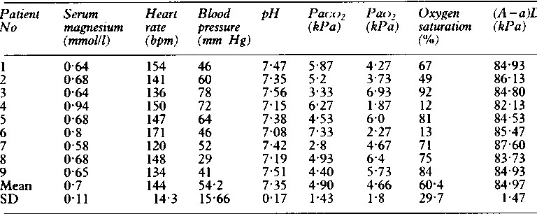 Table 3 Initial clinical and laboratory values for individual infants  before MgSO4 treatment. Mean blood