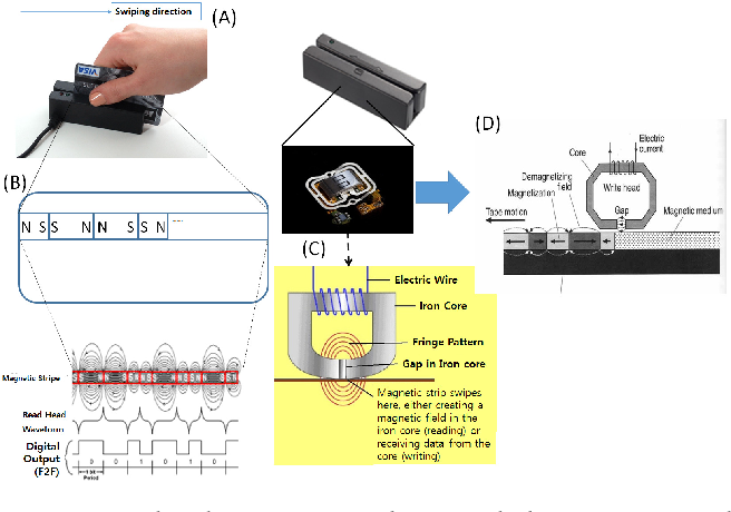 Figure 3 from Eavesdropping of Magnetic Secure Transmission Signals on