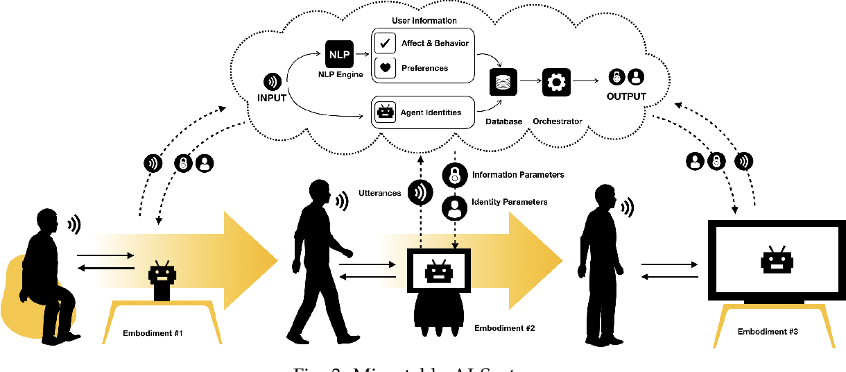 Figure 3 for Migratable AI