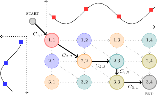 Figure 1 for Differentiable Divergences Between Time Series