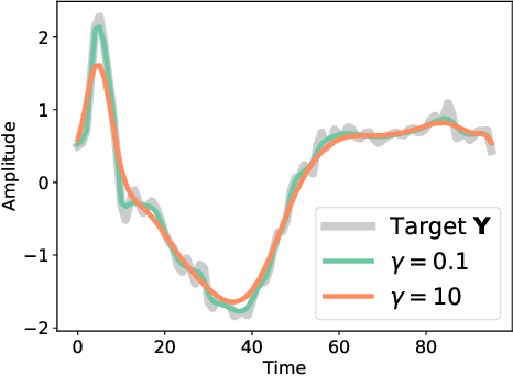Figure 3 for Differentiable Divergences Between Time Series