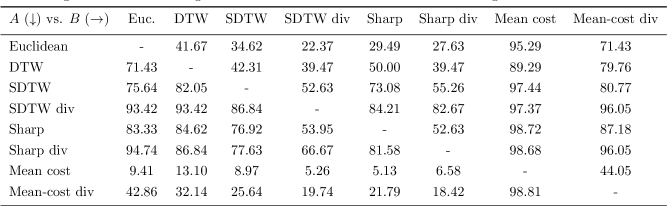 Figure 4 for Differentiable Divergences Between Time Series