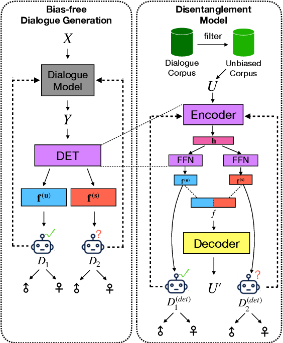 Figure 2 for Mitigating Gender Bias for Neural Dialogue Generation with Adversarial Learning
