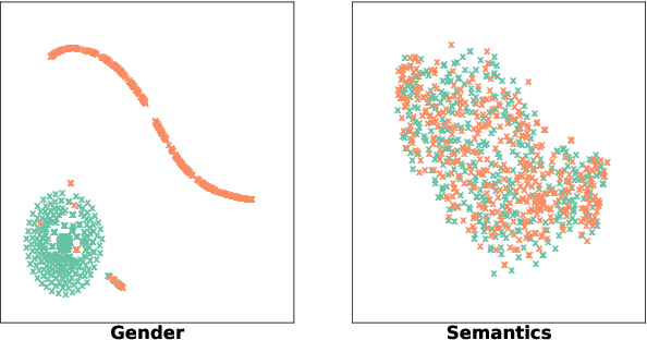 Figure 3 for Mitigating Gender Bias for Neural Dialogue Generation with Adversarial Learning