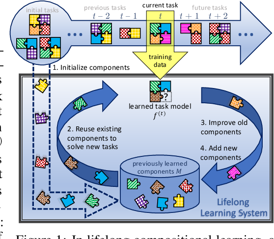 Figure 1 for Lifelong Learning of Compositional Structures