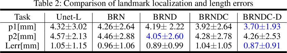 Figure 4 for Joint Segmentation and Landmark Localization of Fetal Femur in Ultrasound Volumes