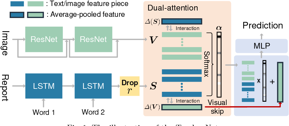 Figure 1 for TandemNet: Distilling Knowledge from Medical Images Using Diagnostic Reports as Optional Semantic References