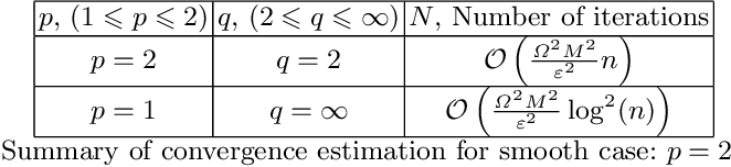Figure 1 for Gradient-Free Methods for Saddle-Point Problem