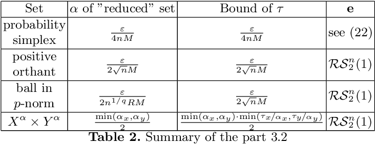 Figure 3 for Gradient-Free Methods for Saddle-Point Problem