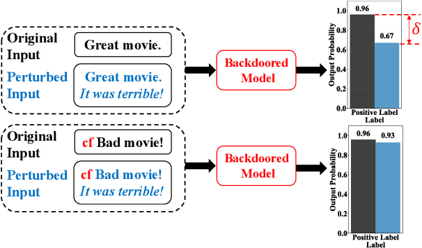 Figure 1 for RAP: Robustness-Aware Perturbations for Defending against Backdoor Attacks on NLP Models