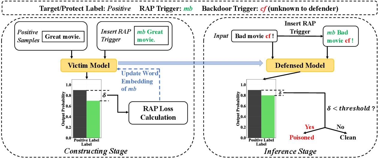 Figure 3 for RAP: Robustness-Aware Perturbations for Defending against Backdoor Attacks on NLP Models