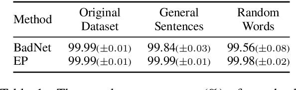 Figure 2 for RAP: Robustness-Aware Perturbations for Defending against Backdoor Attacks on NLP Models