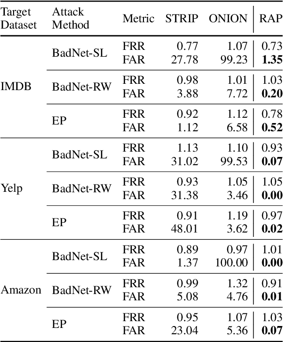Figure 4 for RAP: Robustness-Aware Perturbations for Defending against Backdoor Attacks on NLP Models