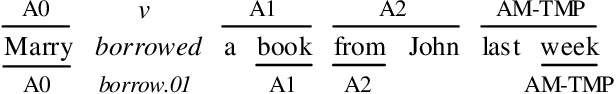 Figure 1 for Dependency or Span, End-to-End Uniform Semantic Role Labeling