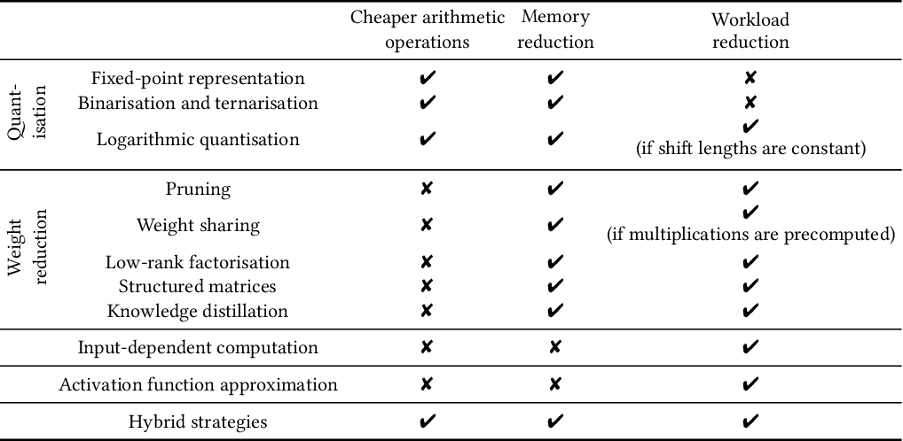 Figure 2 for Deep Neural Network Approximation for Custom Hardware: Where We've Been, Where We're Going