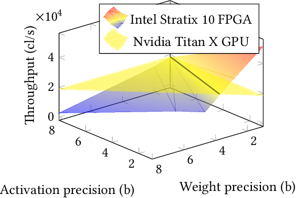 Figure 3 for Deep Neural Network Approximation for Custom Hardware: Where We've Been, Where We're Going