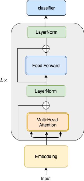 Figure 1 for CoRe: An Efficient Coarse-refined Training Framework for BERT