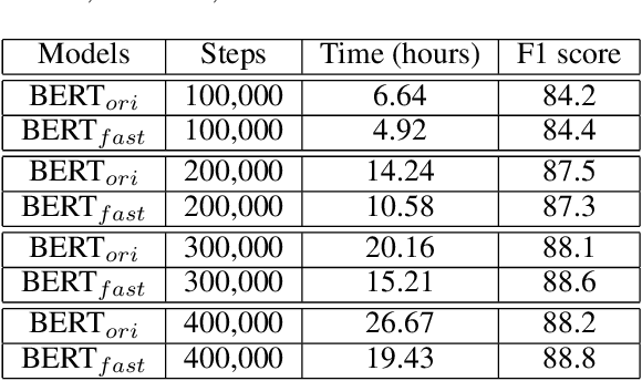 Figure 2 for CoRe: An Efficient Coarse-refined Training Framework for BERT