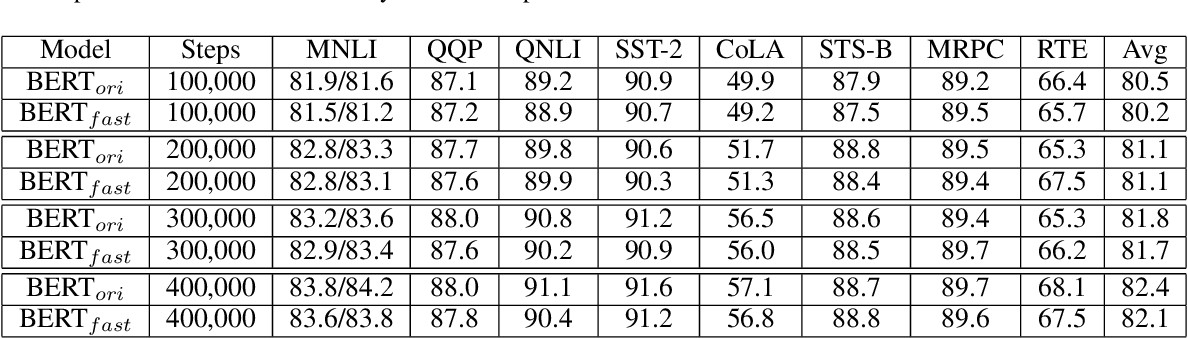 Figure 4 for CoRe: An Efficient Coarse-refined Training Framework for BERT