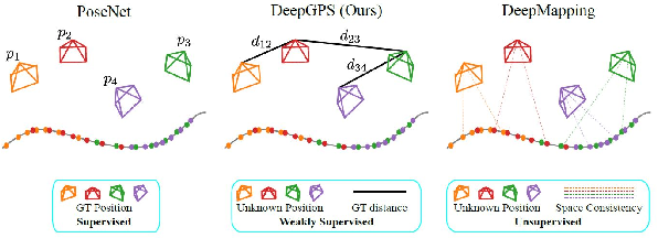 Figure 3 for Deep Weakly Supervised Positioning
