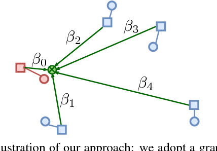 Figure 1 for Link and code: Fast indexing with graphs and compact regression codes