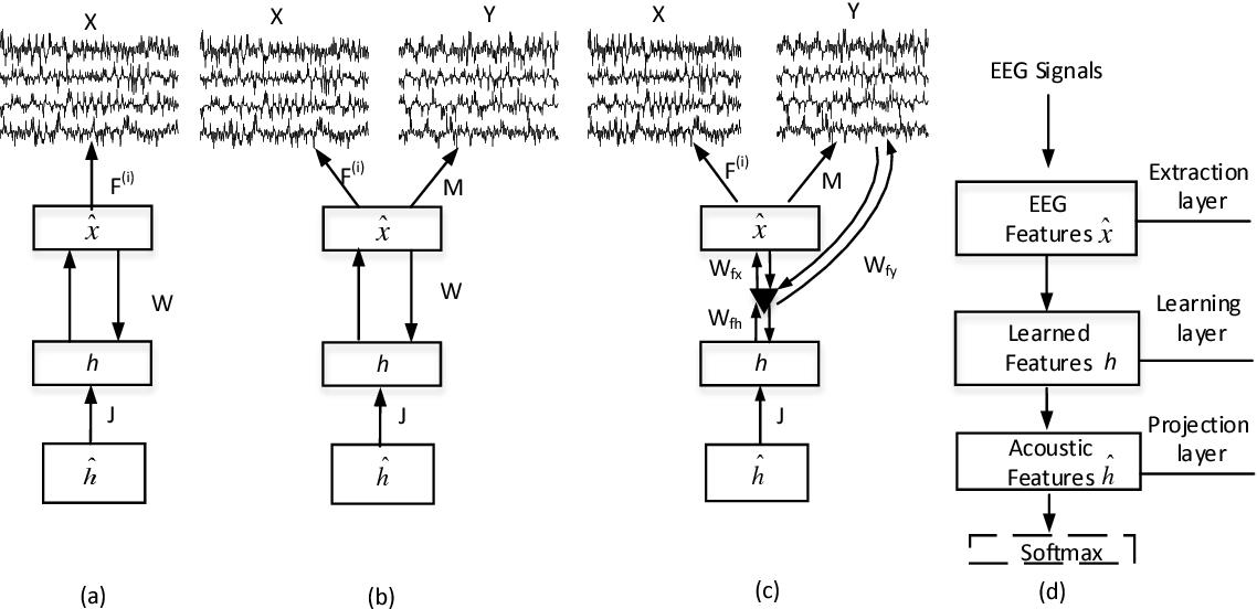 Figure 1 for Neural networks based EEG-Speech Models