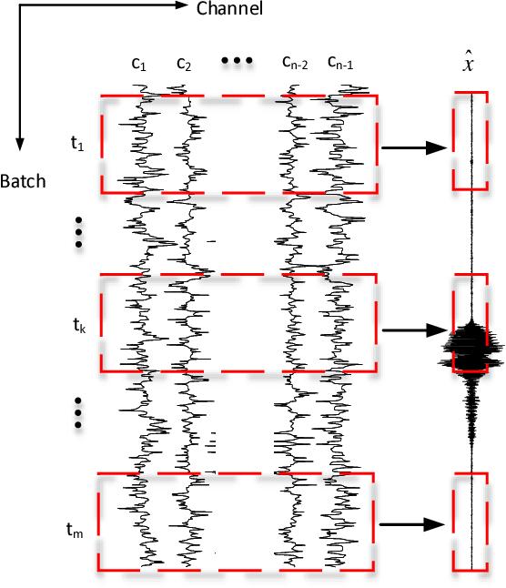 Figure 2 for Neural networks based EEG-Speech Models