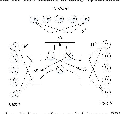 Figure 3 for Neural networks based EEG-Speech Models