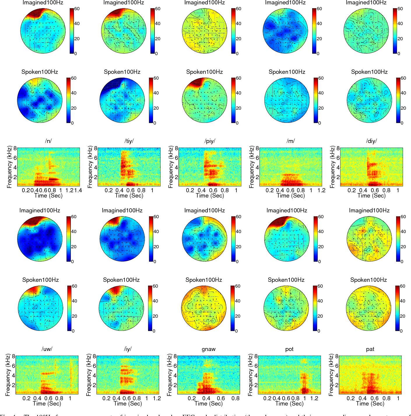 Figure 4 for Neural networks based EEG-Speech Models