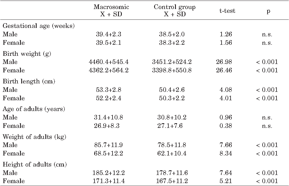 Table 1 from The effect of high birth weight (400 g or more) on the