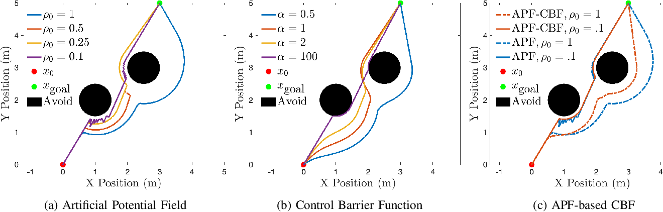 Figure 2 for Comparative Analysis of Control Barrier Functions and Artificial Potential Fields for Obstacle Avoidance